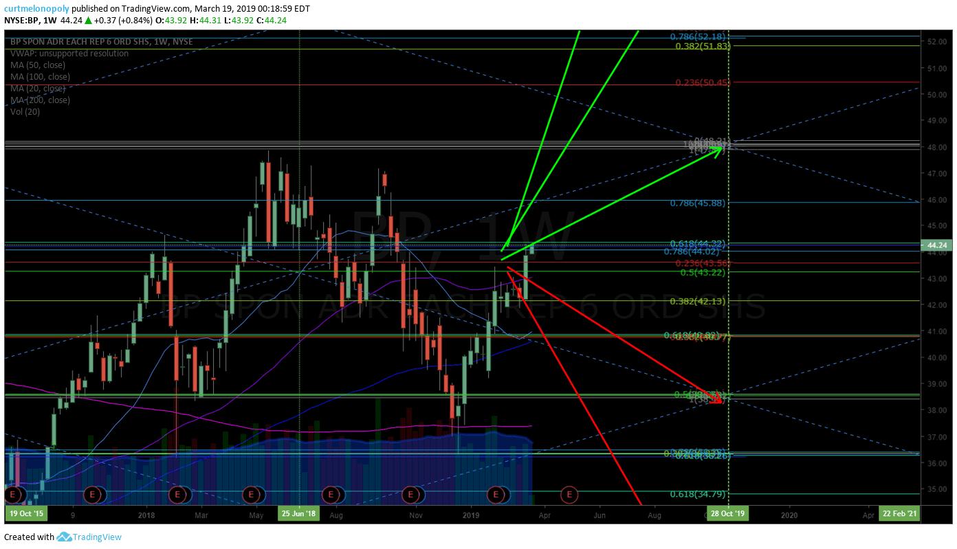 BP, stock, chart
