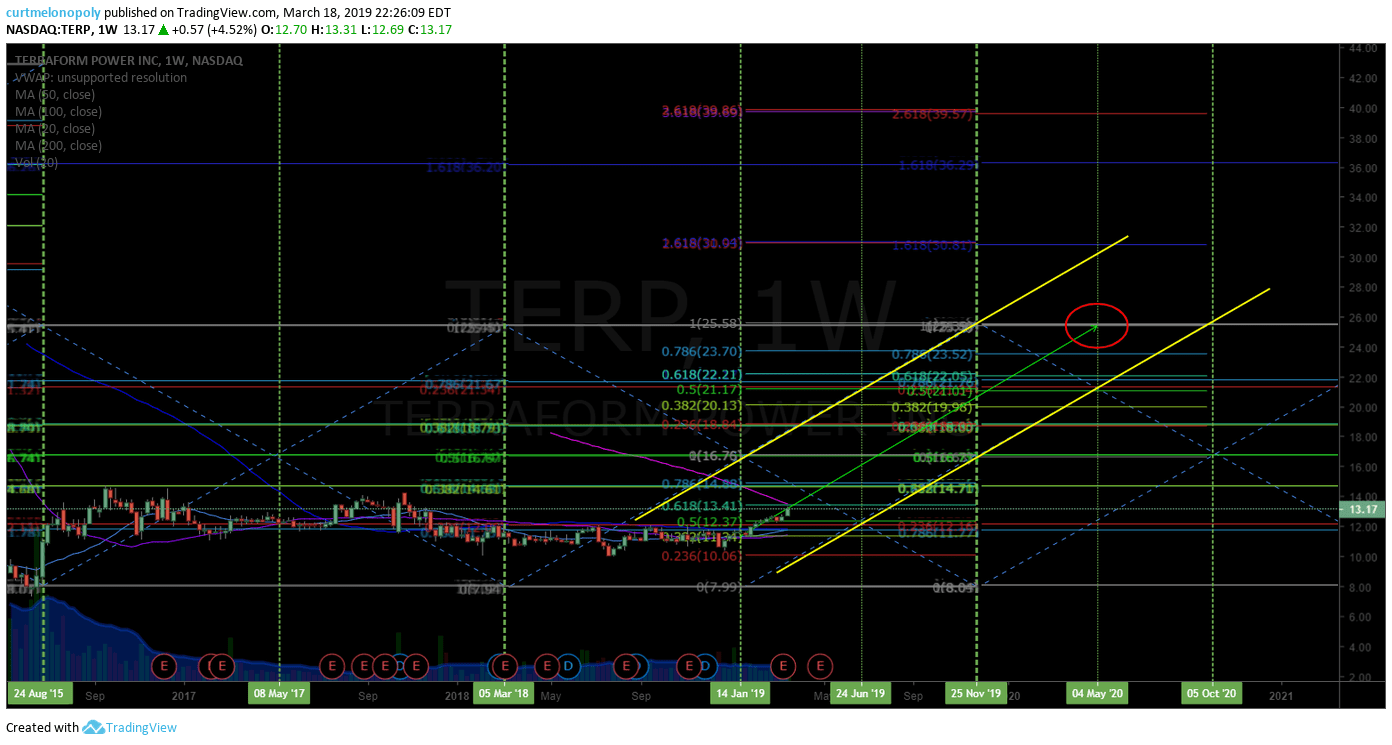 TERP, TerraForm Power, Stock, Chart