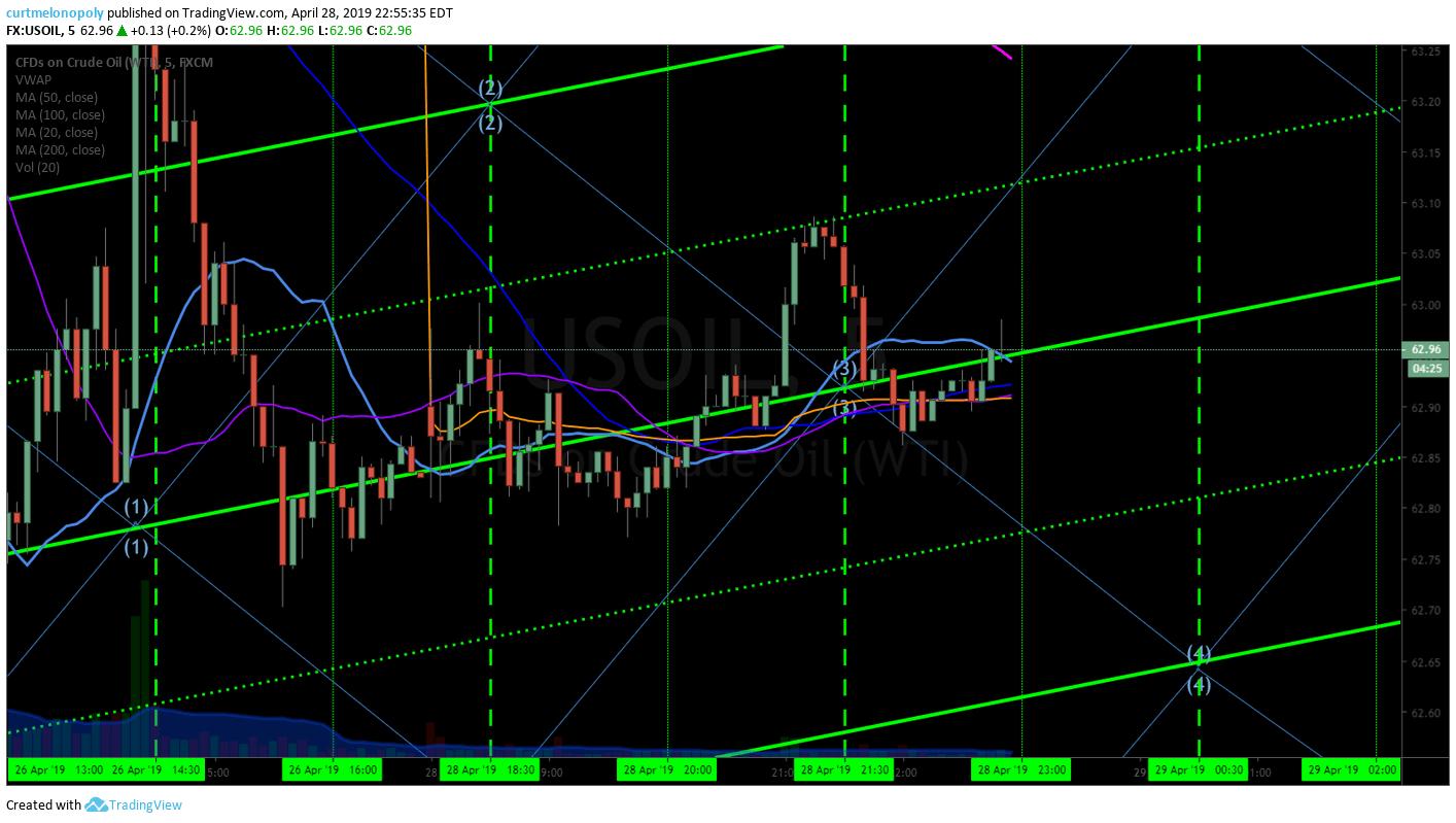 5 min, crude, oil. chart