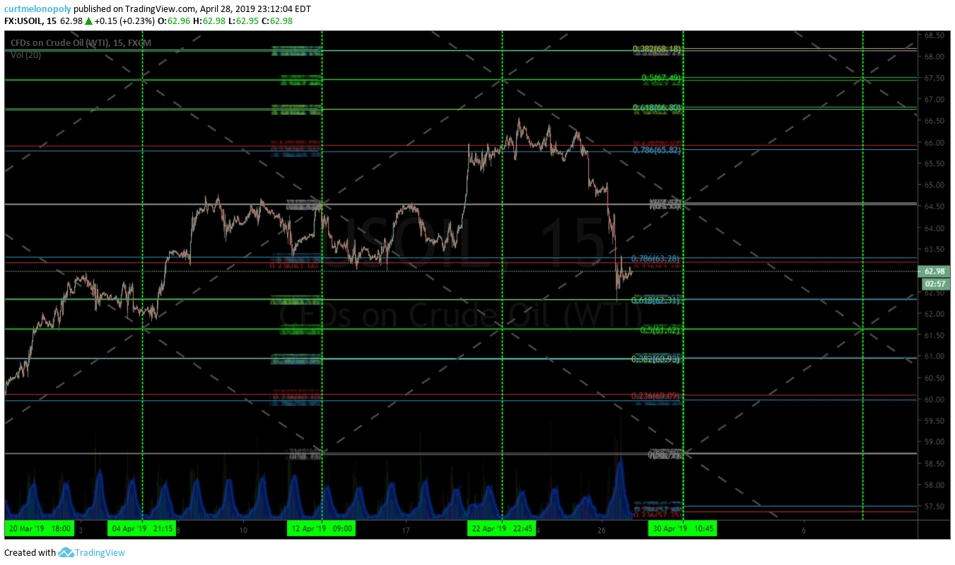 crude, oil, 15 min, algorithmic, model
