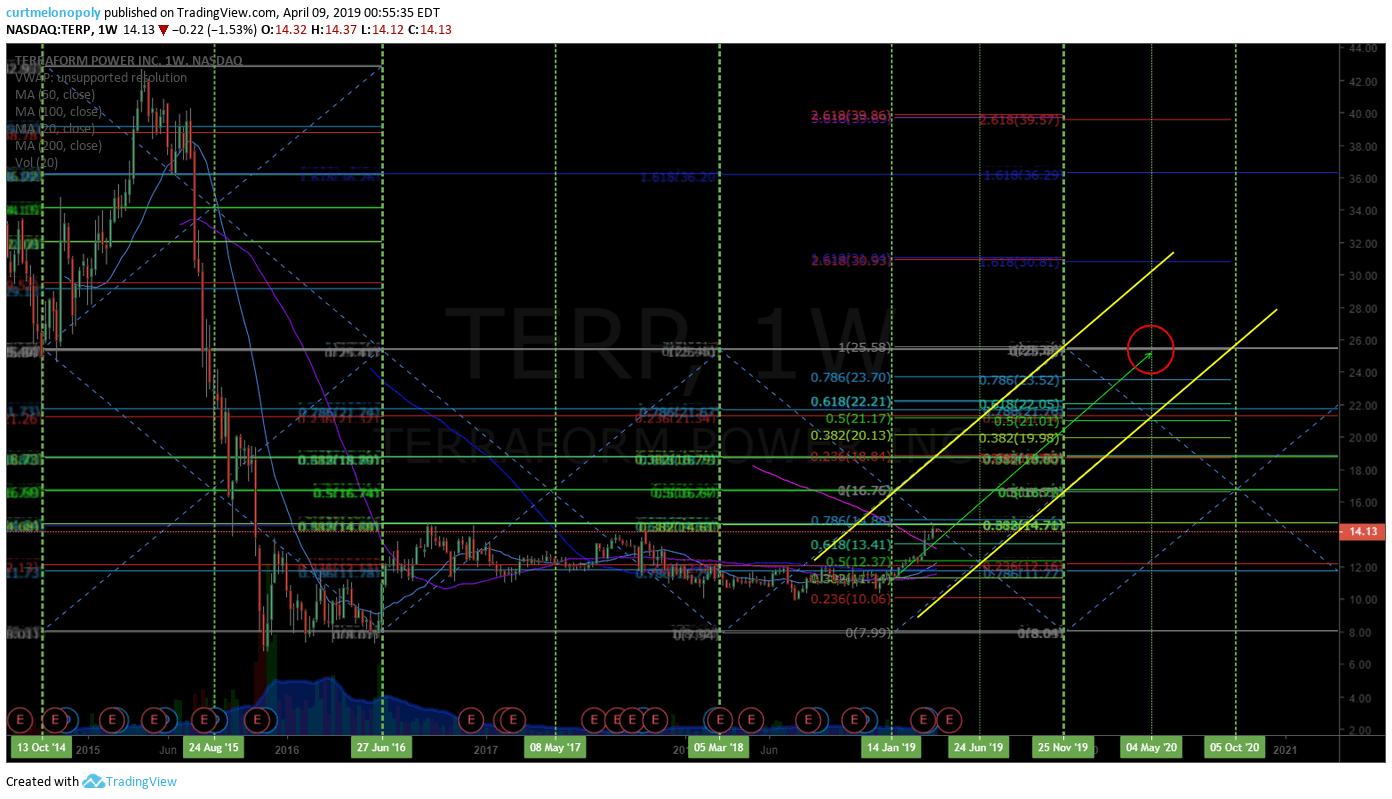 TERP, Swing trade, chart