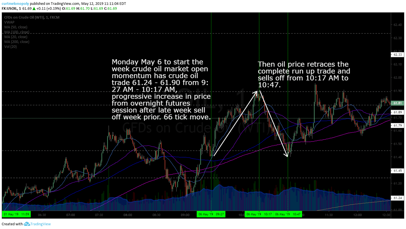 daytrading, crude, oil, strategy, market open