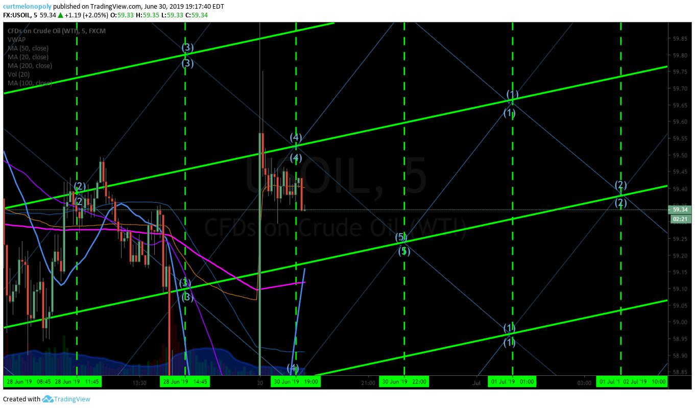 oil, 5 min, chart