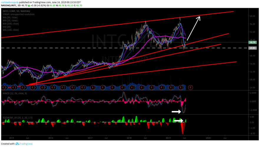 INTC, swing trading, chart, set up
