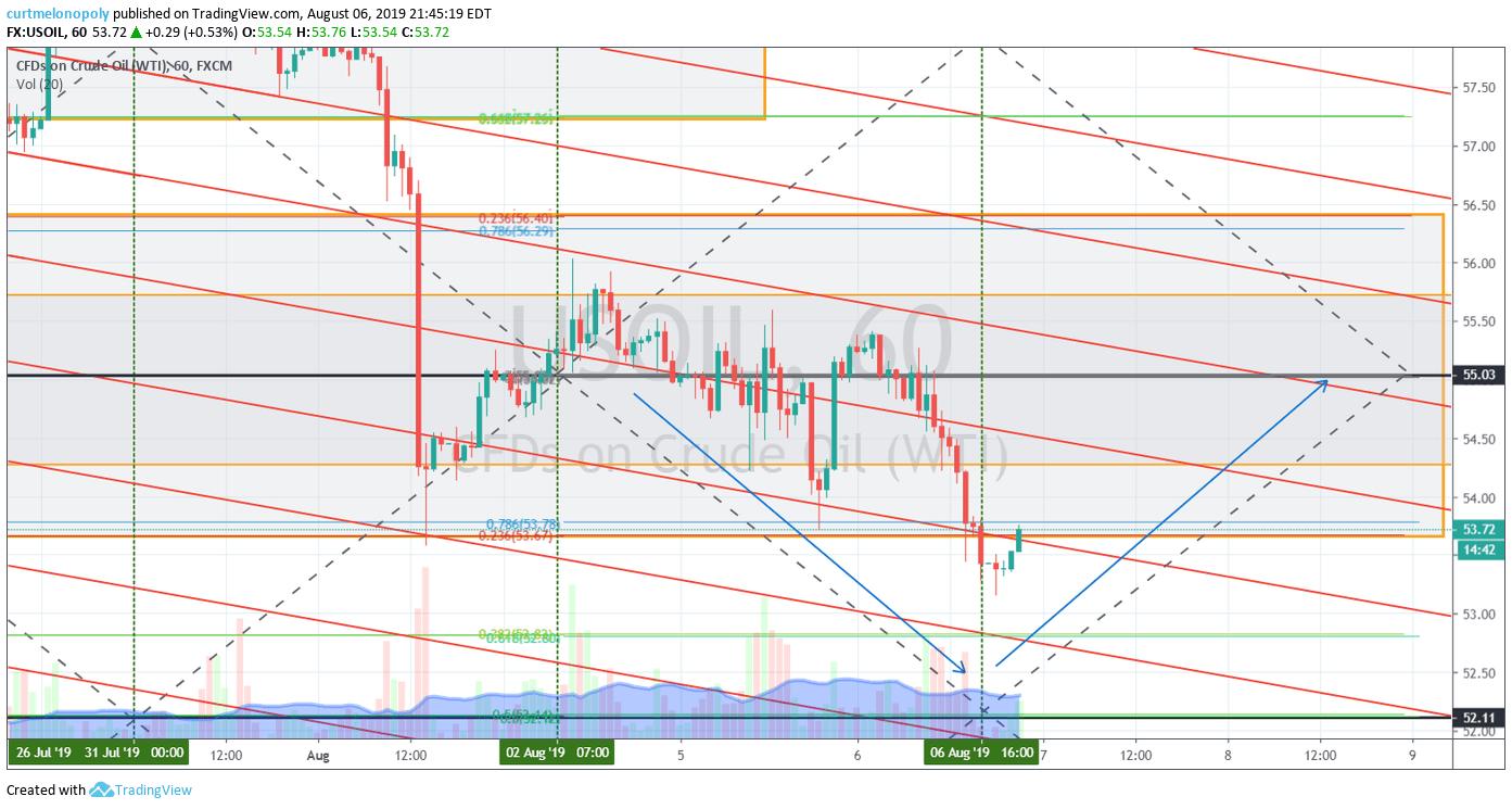 oil, 60 min chart