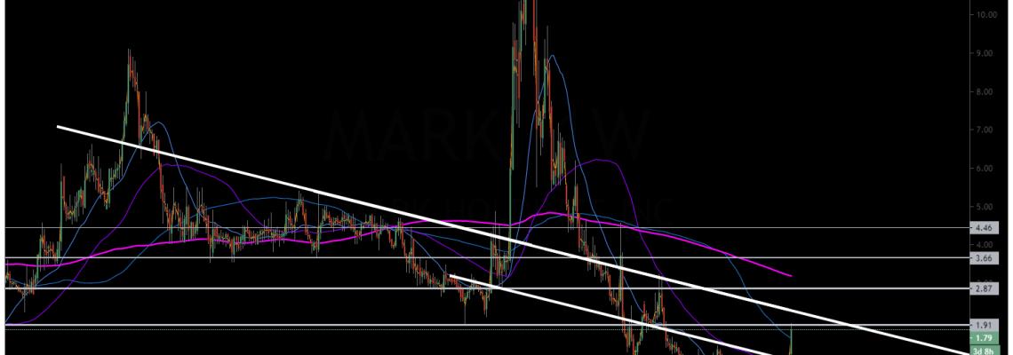 $MARK, premarket, chart, trading