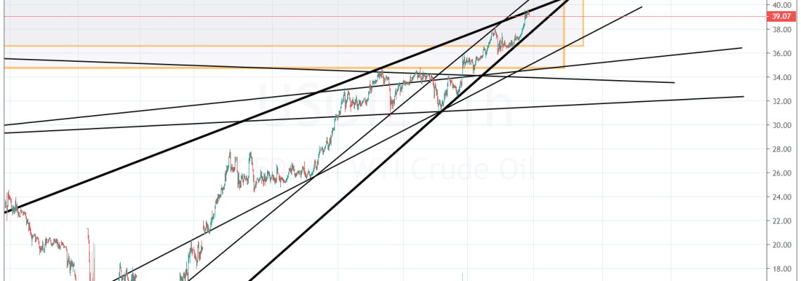 oil, trend line, swing trade, chart