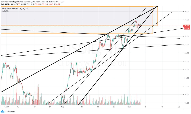 Oil Chart, trendlines