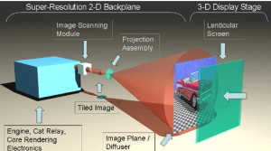 A system diagram of the spatial-multiplexing 3D display concept.