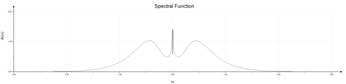 Spectral Anderson model with magnetic field