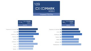 DxOMark P20 Pro