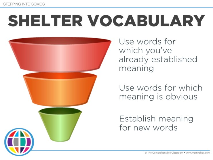 Shelter vocabulary (limit the number of words that you use) in order to support comprehension of the target language for a language learner.