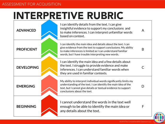 Use this interpretive rubric to assess reading and listening comprehension in world language courses