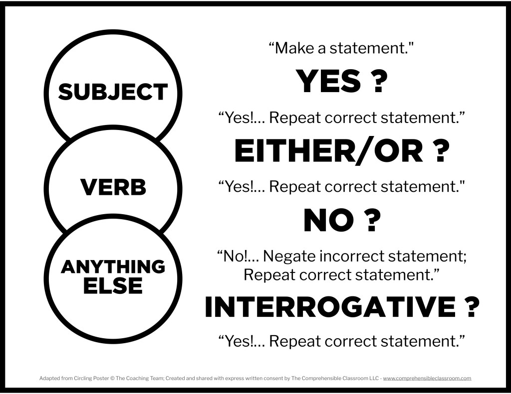 Hang this circling poster in your classroom to help you remember the kinds of questions you can ask about a statement.
