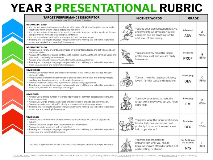 Performance target rubrics from The Comprehensible Classroom