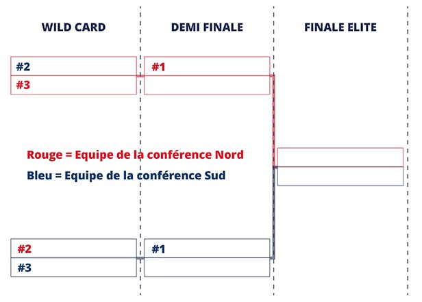 Tableau Playoff Elite football américain France FFFA