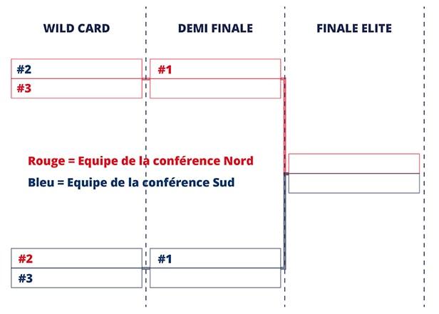 Tableau Playoff Elite football américain France FFFA