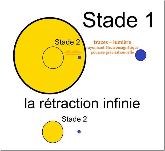 rétraction-infinie-soleil-terre