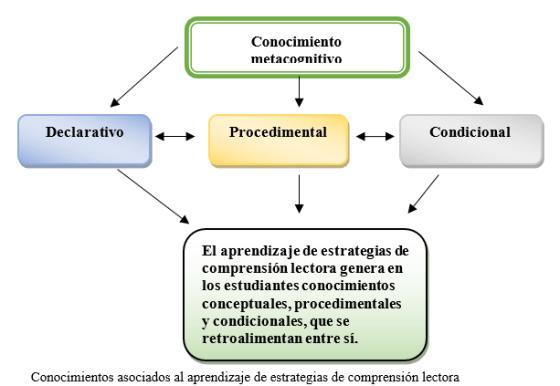 © Calero, A. (en prensa) Cómo mejorar la comprensión lectora. Estrategias para lograr lectores competentes.