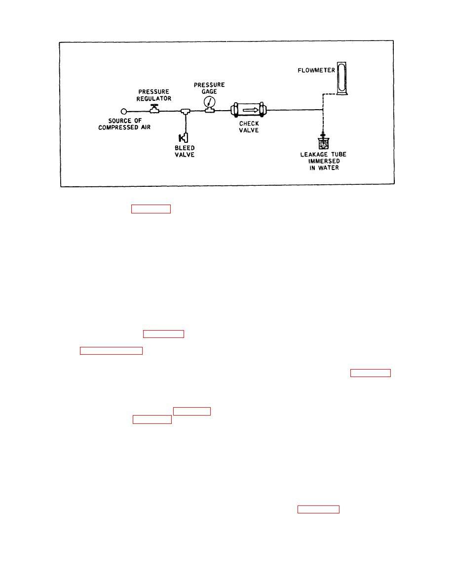 Figure 4-4. Set-up for Testing Check Valve