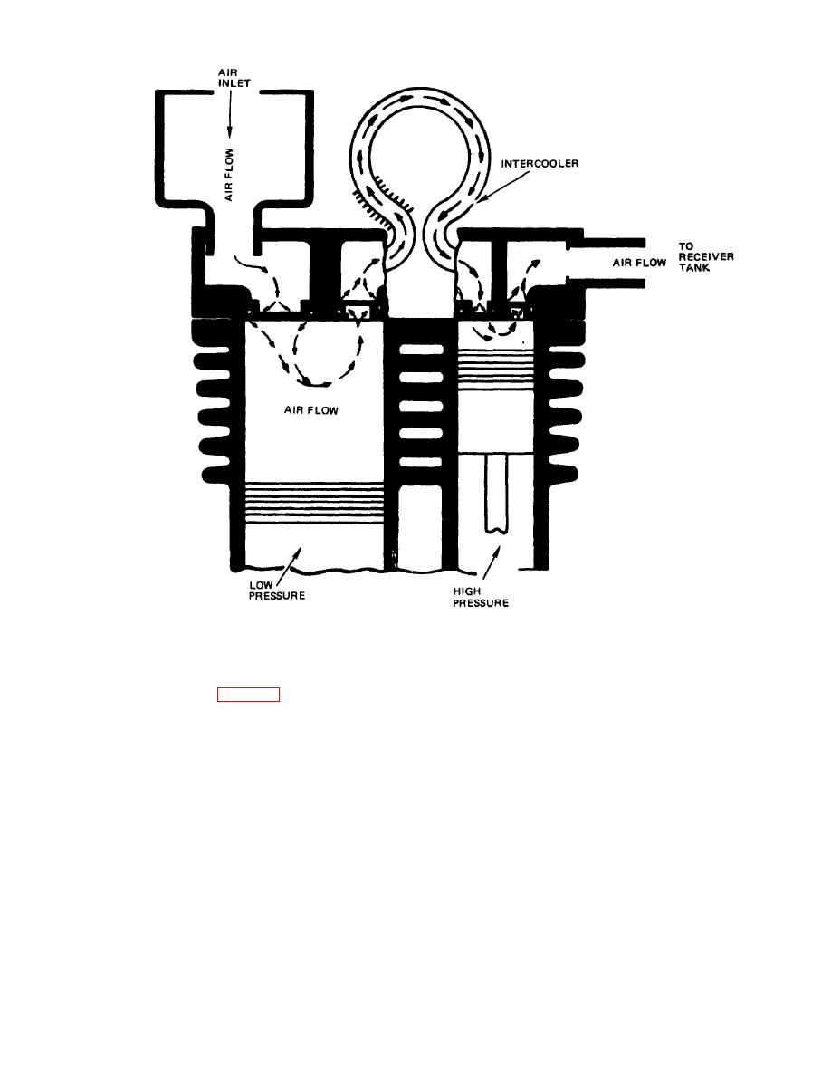 Figure 1-3. Typical two stage compressor.