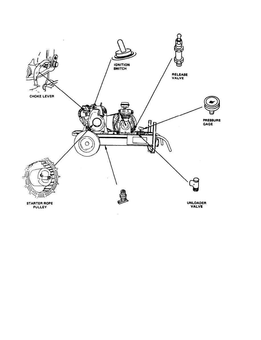 Figure 2.1. Operating the Air Compressor