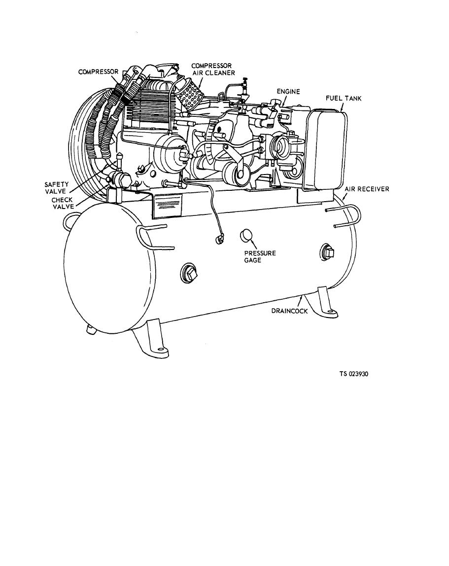 Figure 1-5. Air compressor model HGR5-8M-1 (serial numbers