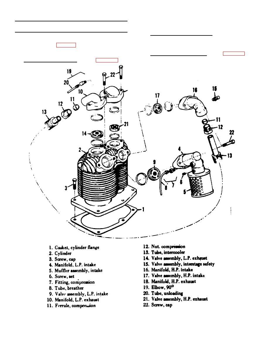 Figure 16. Cylinder, valves and manifold assemblies