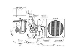 Figure 52 Compressor oil cycle schematic diagram