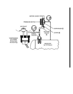PRESSURE SWITCH UNLOADER (MODEL 20911)