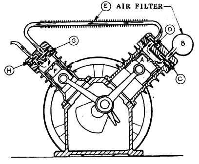 AIR COMPRESSOR OPERATION
