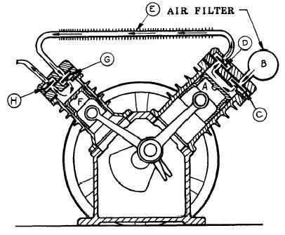 AIR COMPRESSOR OPERATION (CONT)