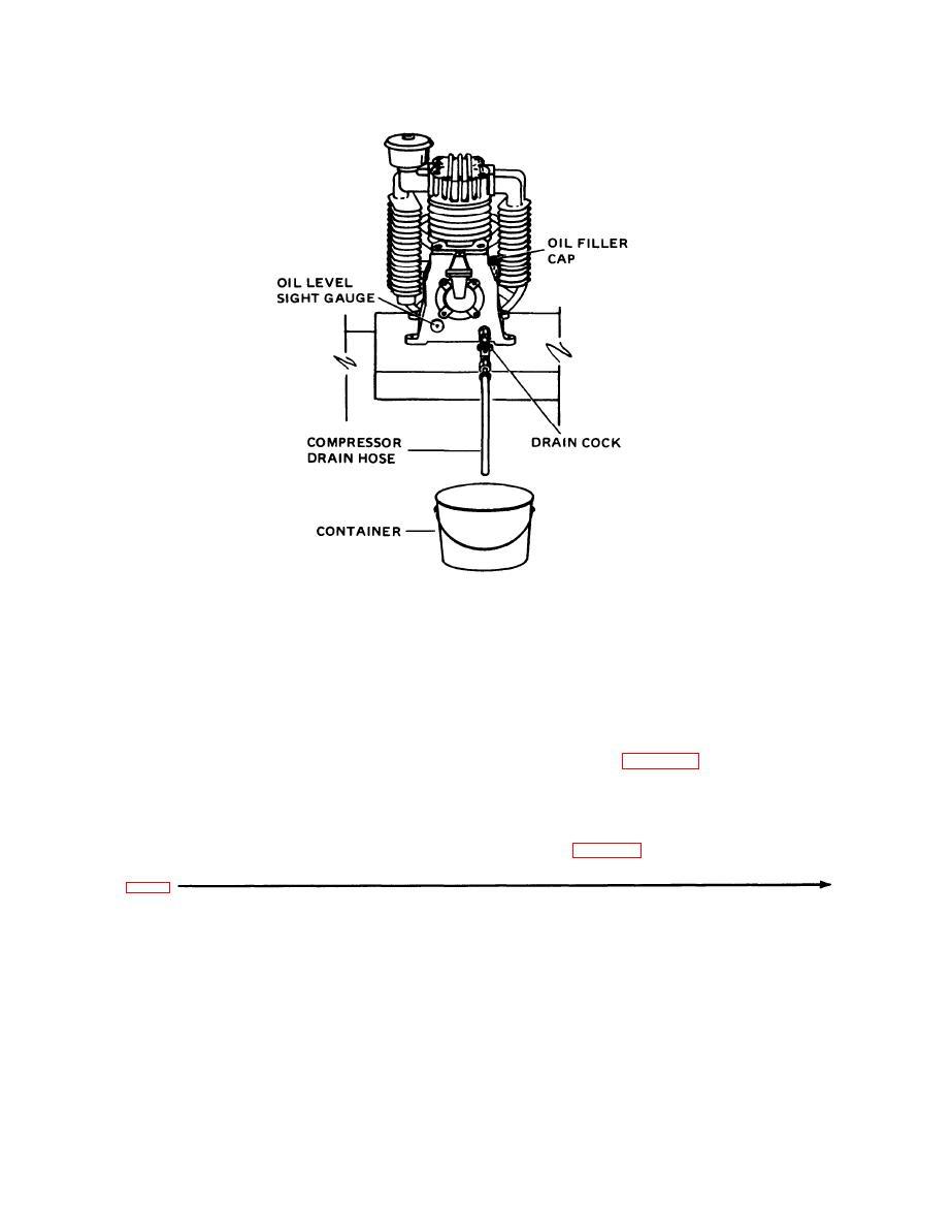 Figure 3-4. Air compressor service