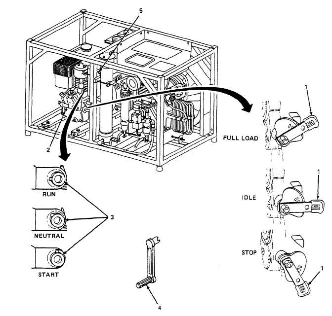 Figure 2-2. Engine Assembly, Controls and Indicators.