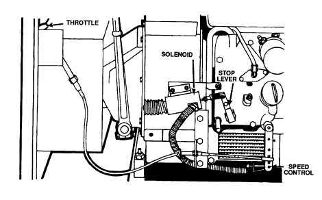 Figure 4-73. Stop Lever/Solenoid Speed Control/Throttle