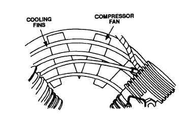 Figure 3-13. Compressor Fan and Cooling Fins