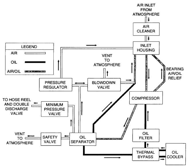 Figure 1-2. Air/Oil Flow Schematic