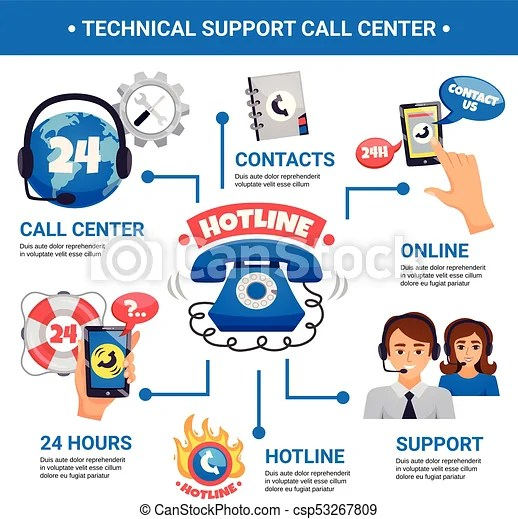 Call center hotline infographic poster. Call center and customer technical support hotline 24h services contact options