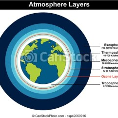 Structure Of The Earth Diagram Dodge Durango Fuse Atmosphere Layers Showing Globe Csp49060916