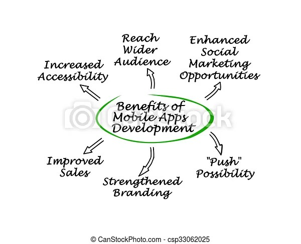 Benefits of mobile apps development.