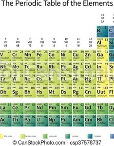 Bright colorful periodic table of the elements with atomic mass electronegativity and st ionization energy also rh canstockphoto