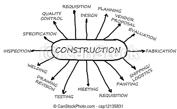 Stock Photos of Construction flowchart main business