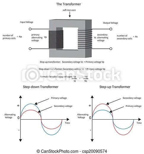Vectors Illustration of Diagram to show how a electrical