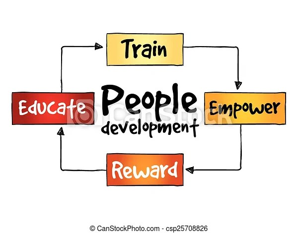 Vector Illustration of People Development process