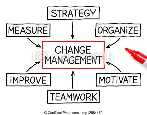 Change management flow chart marker. Change management