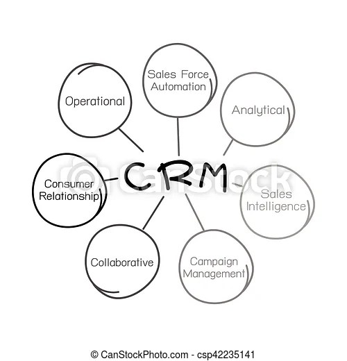 Crm or customer relationship management concept process