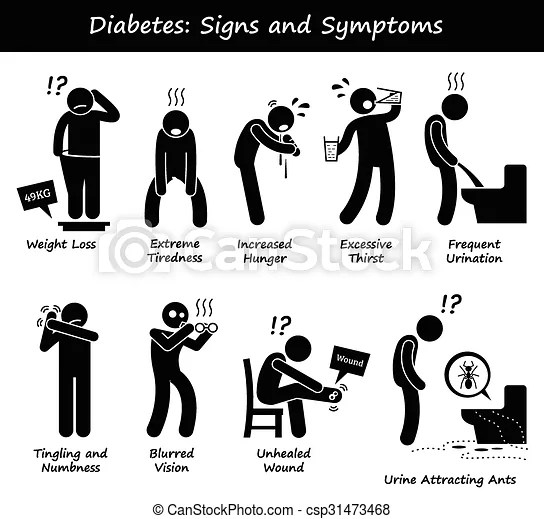 Diabetes signs and symptoms. Illustrations showing signs