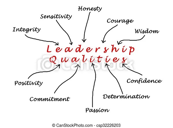 Diagram of leadership qualities.