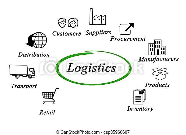 Diagram of logistics.