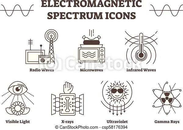 Electromagnetic spectrum outline vector icons, all wave
